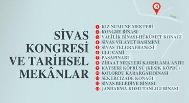 Sivas Kongresi ve Tarihsel Mekânlar (infografik)