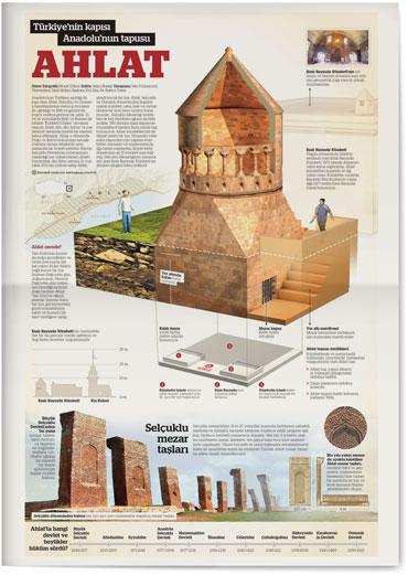 Türkiye'nin kapısı Anadolu'nun tapusu Ahlat (infografik)