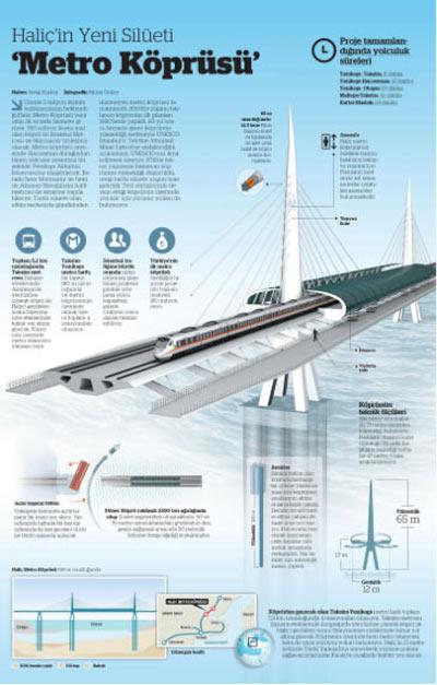 Haliç'in yeni silüeti 'Metro Köprüsü'