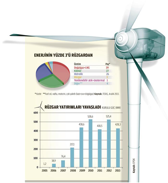 Yenilebilir Enerjinin yüzde 3'ü rüzgardan
