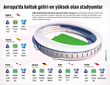 Koltuk geliri en yüksek olan stadyumlar